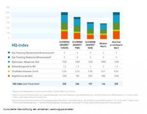 HQ-Index von SCHWIND 2015 - SCHWIND AMARIS 1050RS